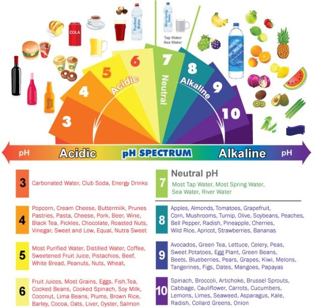 acidic_alkaline_chart