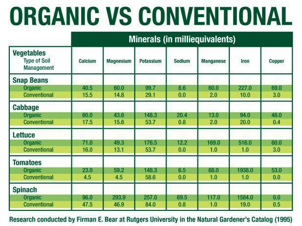 organic_chart_conventional